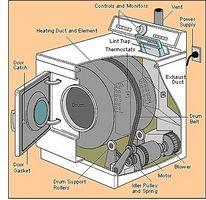 Hvordan du udskifter en tørretumbler bælte
