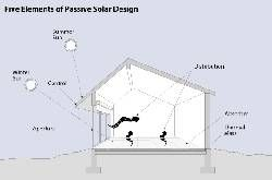 Hvordan man laver en passiv sol hjem